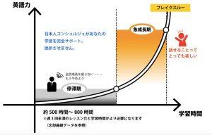 英会話学習のグラフ